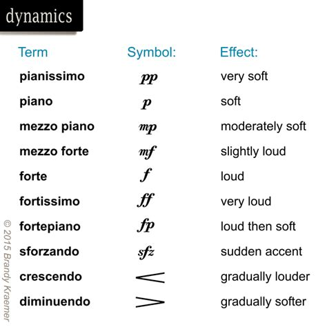 Musical Symbols & Commands of Piano Notation