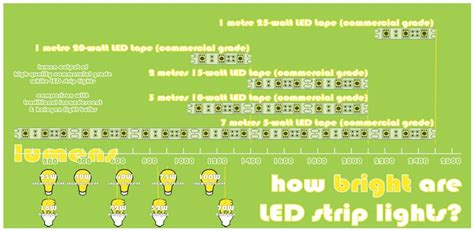How bright should my LED tape be?