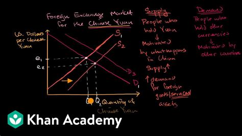 Causes of shifts in currency supply and demand curves   AP