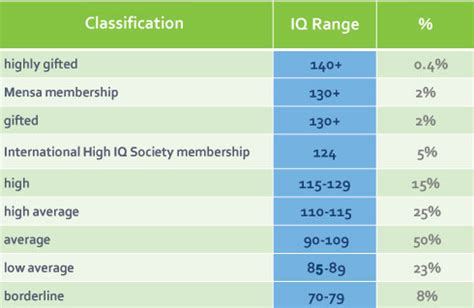 What Does My IQ Score Mean? Your IQ Score Explained