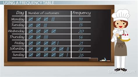 What is a Frequency Table? - Definition & Examples - Video